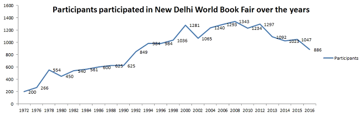 New delhi world book fair whats amiss pranav gupta new delhi world book fair over the years gumiabroncs Image collections